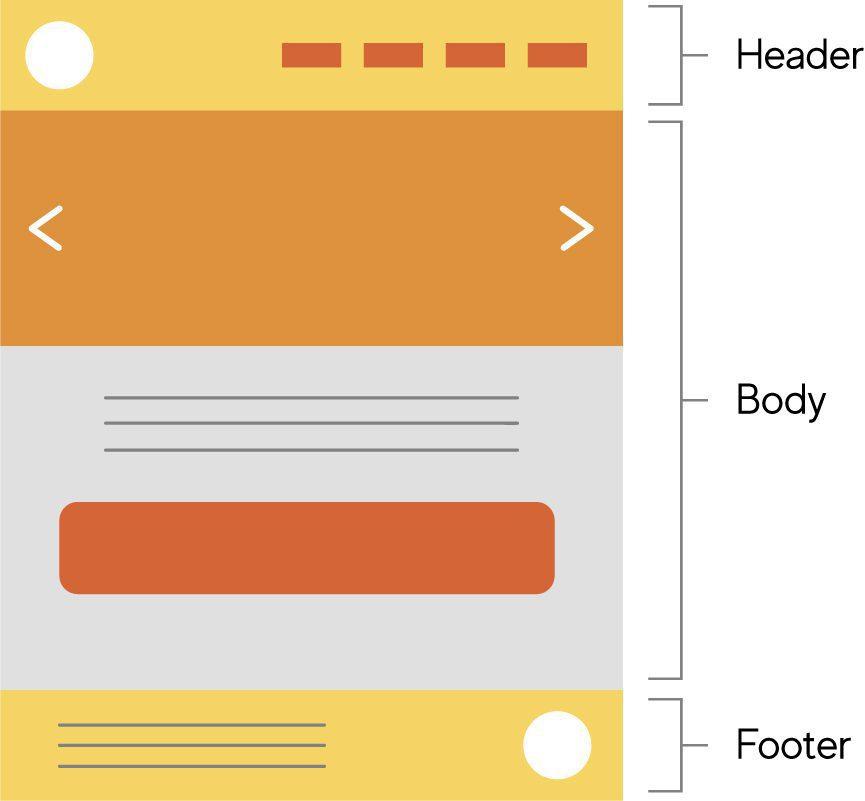 Estructura general de una página web