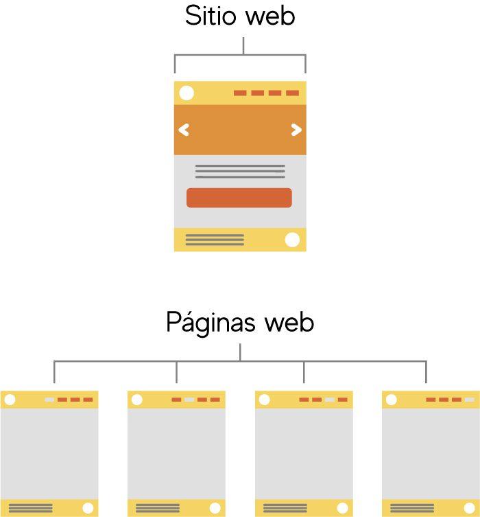 sitio-web-paginas-web